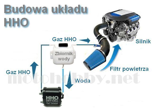 Budowa układu HHO